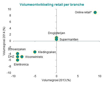 Volumeontwikkeling retail per branche