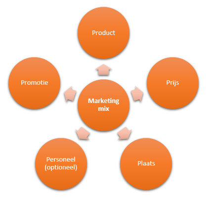 Marketingmix ondernemrsplan