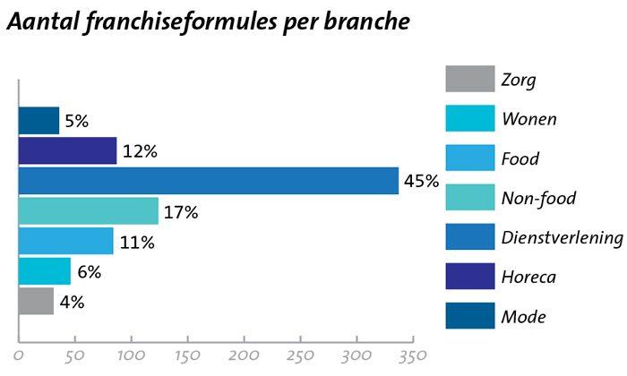 Aantal-franchiseformules-per-branche