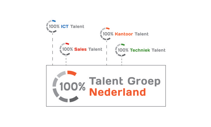 100procent Talent franchise