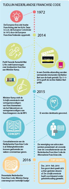 Nederlandse-Franchise-Code-tijdlijn
